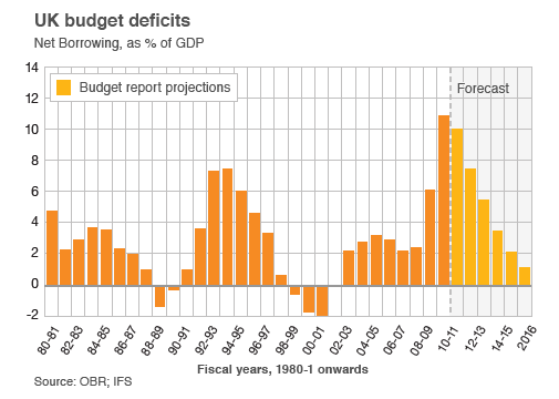 BBC graph, UK Budget Deficit 1980-2015